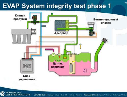 Система улавливания паров бензина (EVAP — Evaporative Emission Control)
